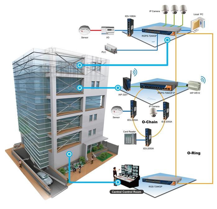 المباني الذكية